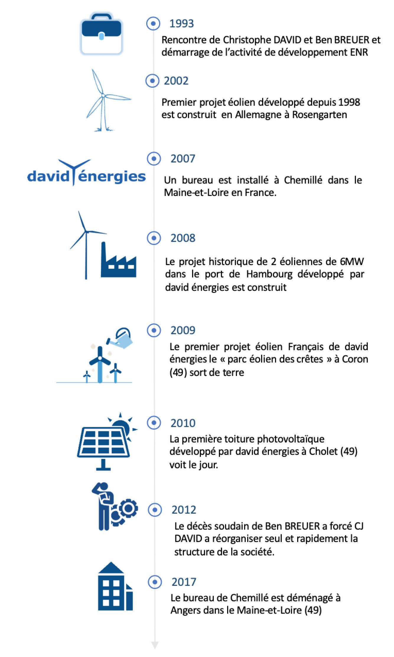 historique-david-energies